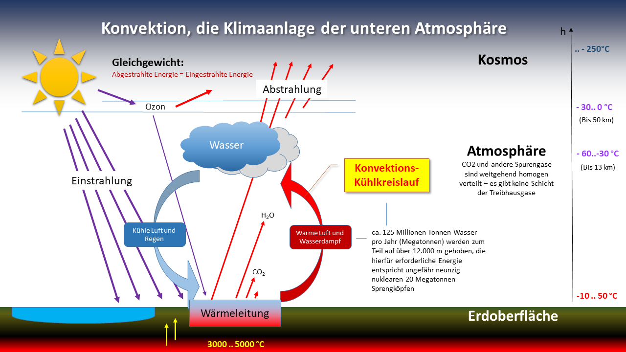 Klima Mechanismen